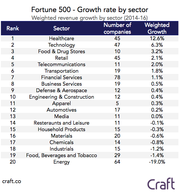 Fastest Growing Natural Food Companies