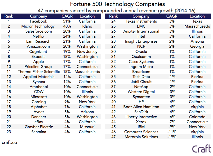 bank of america fortune 500 company Here is the list of fortune 500 companies for the year 2016 and their home » articles » list of fortune 500 companies and their websites bank of america corp.