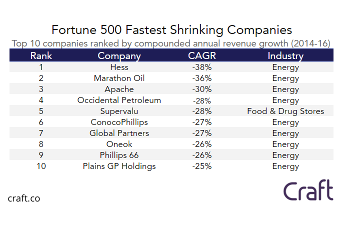 Fortune 500 Companies 2019: Who Made the List